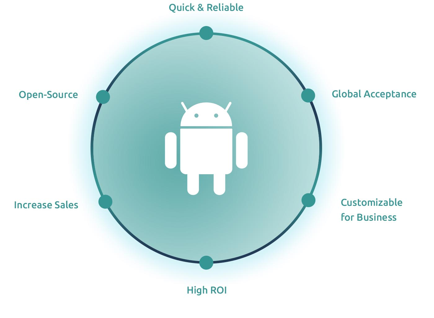 Custom Android Application Development Circle